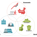 the three elements of the triple bottom line; economic, social and environmental sustainability